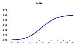 greca delta