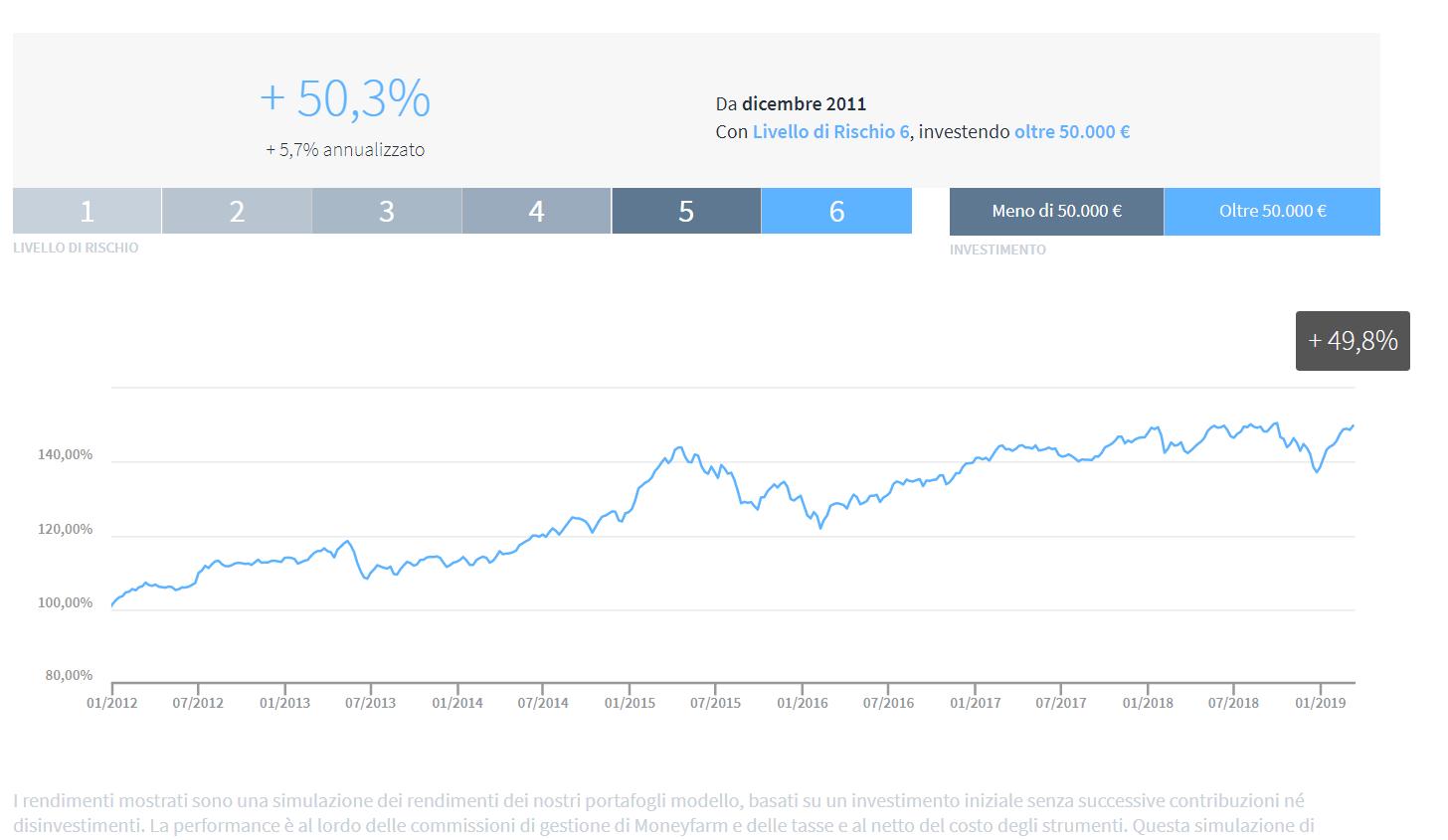 Moneyfarm grafico